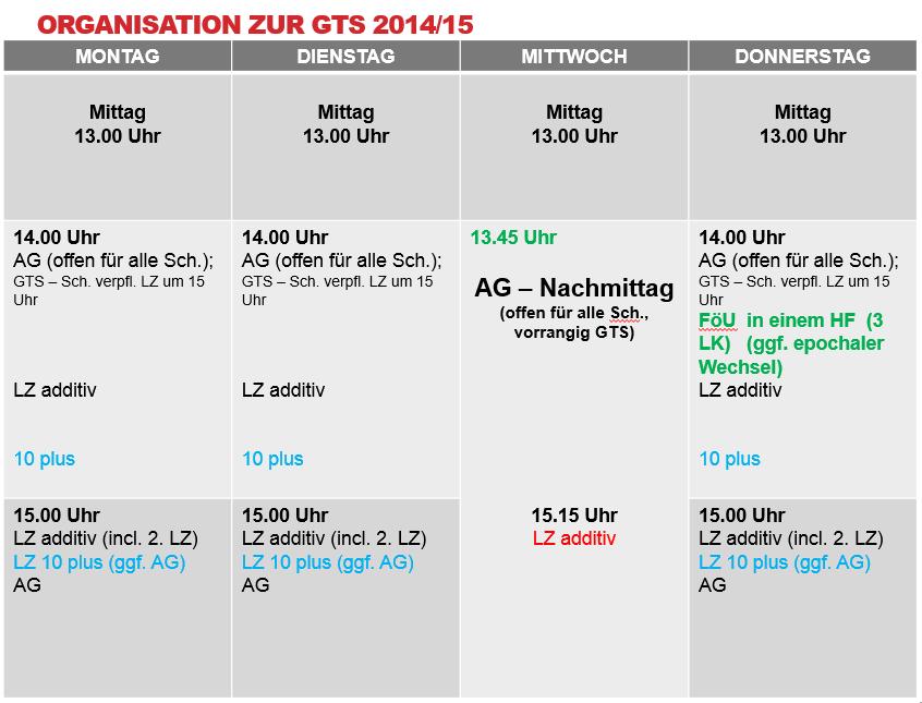 GTS Organisation