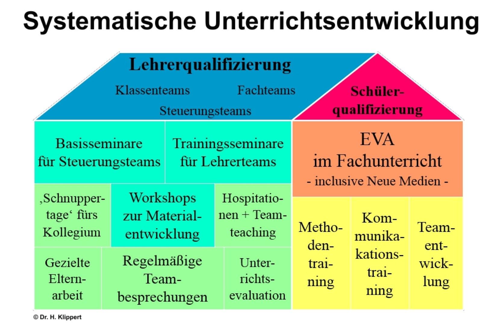 Klippert Bild 2 - Systematische Unterrichtsentwicklung