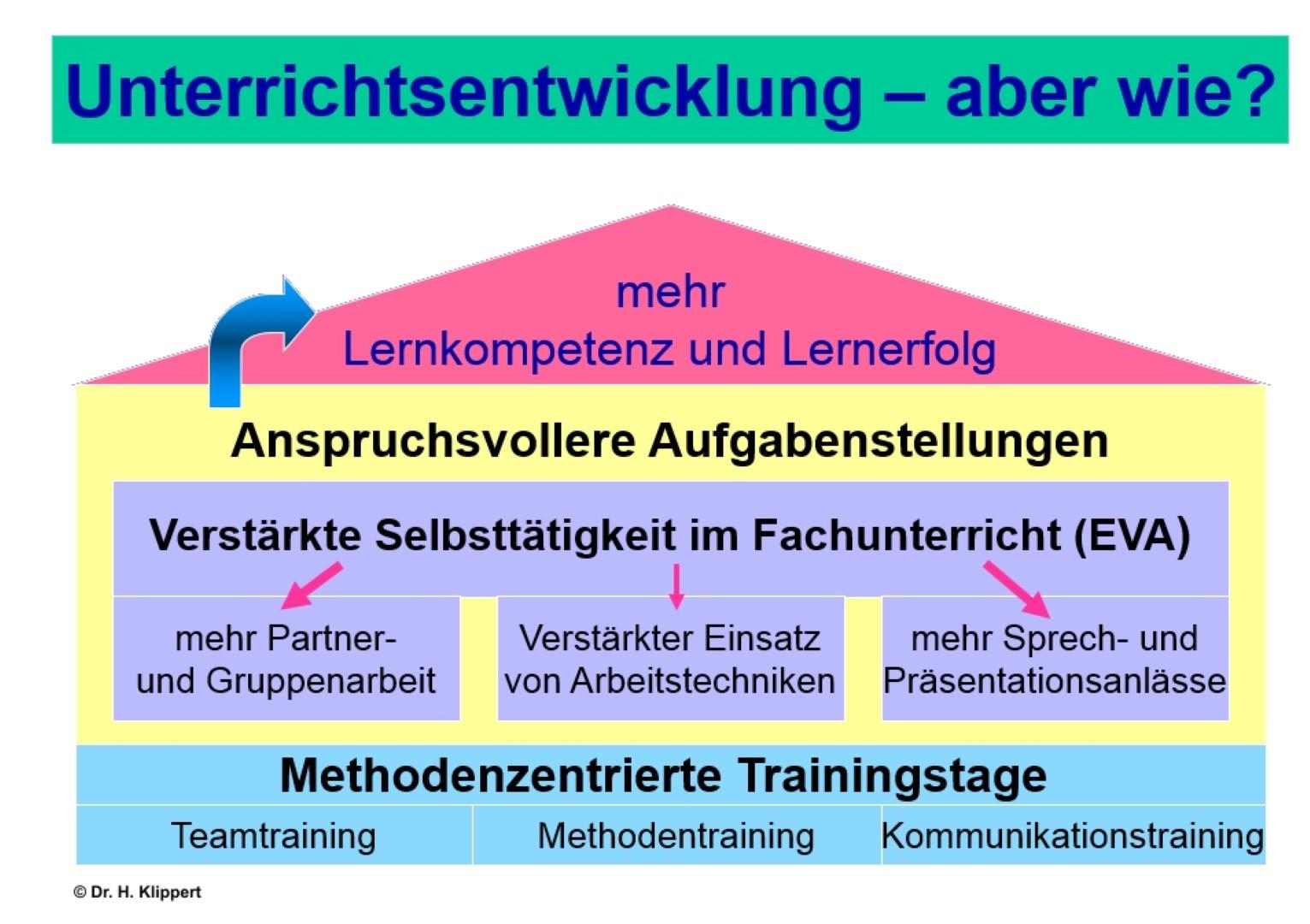 Klippert Bild 3 - Unterrichtsentwicklung